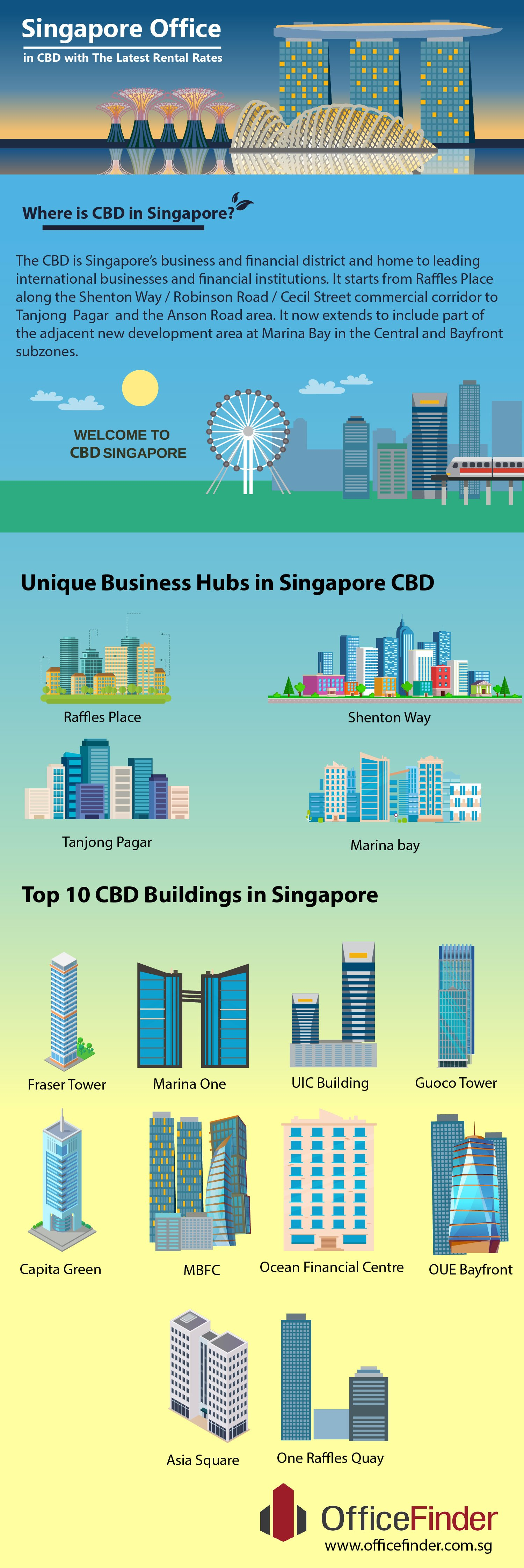 infographic - Office Space in CBD & Top CBD Buildings