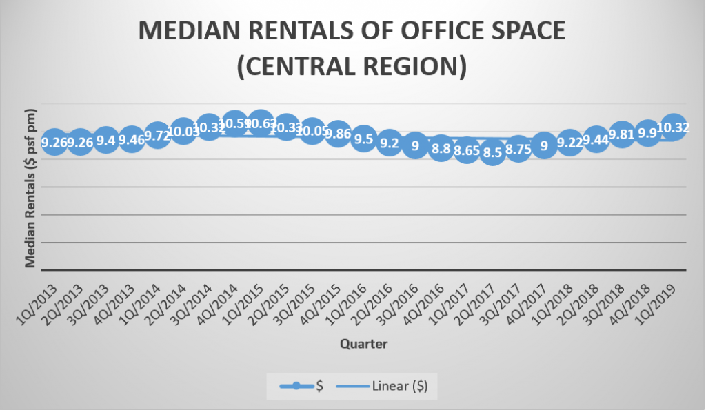 Medium Rentals of Office Space in Central Region Singapore