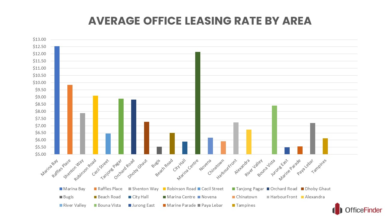 INFOGRAPHIC AVERAGE OFFICE LEASING RATE IN SINGAPORE