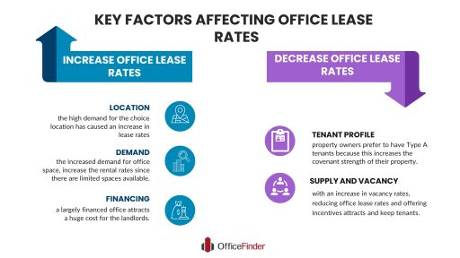 Key Factors Affecting Office Lease Rates | Office Finder ...