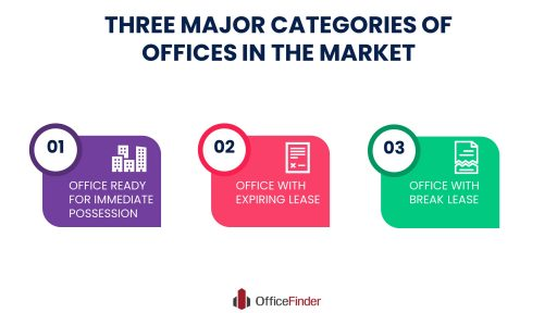 THREE MAJOR CATEGORIES OF OFFICES IN THE MARKET INFOGRAPHIC