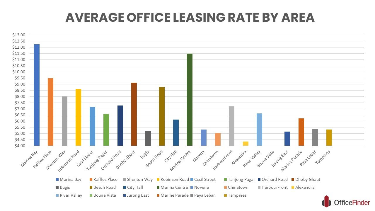 Infographic chart showing the Singapore Office Leasing Rates By Area (Chart updated on 22 June 2020)
