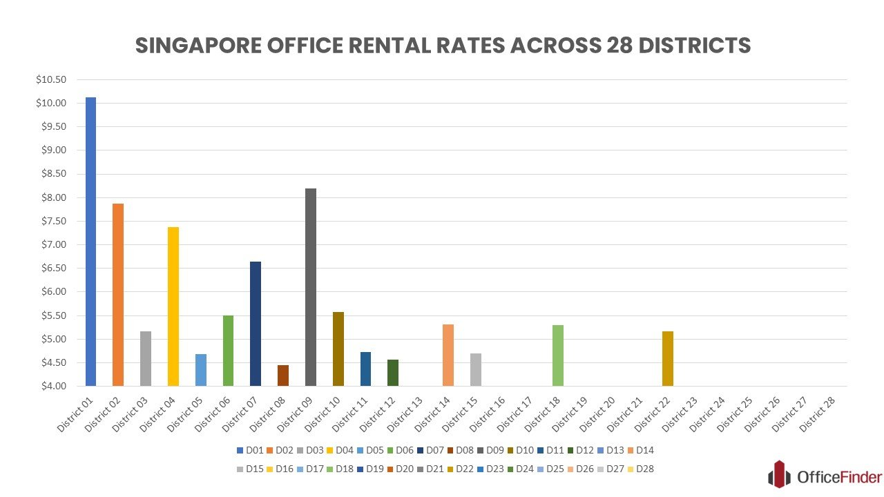 Infographic chart showing the Singapore office rental rates across 28 districts (chart updated on 22 June 2020)