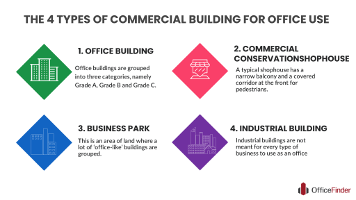 THE 4 TYPES OF COMMERCIAL BUILDING FOR OFFICE USE INFOGRAPHIC